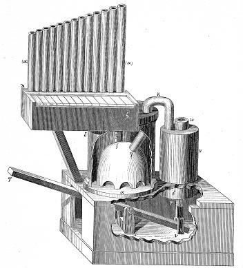 El órgano tal y como lo describieron sus inventores