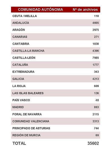 Nº de archivos españoles, por Comunidades Autónomas, según Censo Nacional de Archivos.