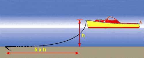 Forma de lanzar el ancla para evitar que la embarcación garree