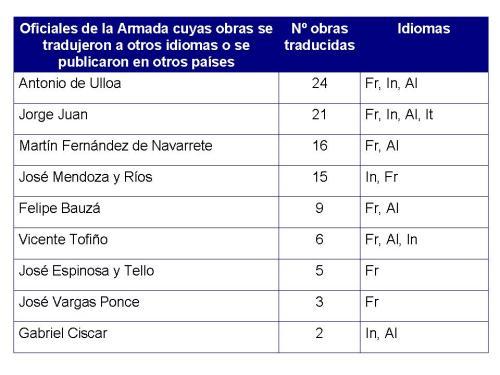 Proyección Internacional de las obras de los oficiales de la Armada Española durante el siglo XVIII. Fuente: Valera, 2006