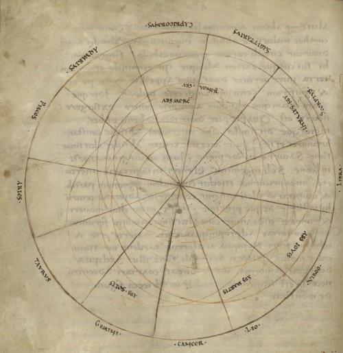 Constelación astroloógica