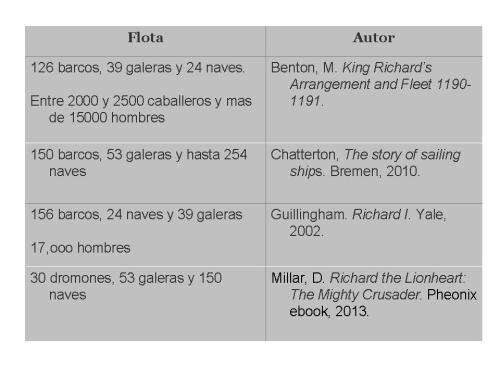 Flota de Ricardo I según distintos autores
