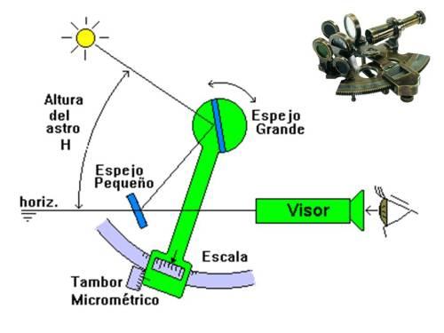 Uso del sextante