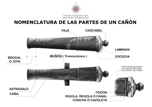 Partes básicas de un cañón