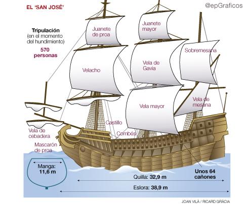El Galeón, con sus secciones principales. Fuente