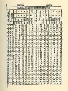Una página on tablas del Almanach Perpetuum