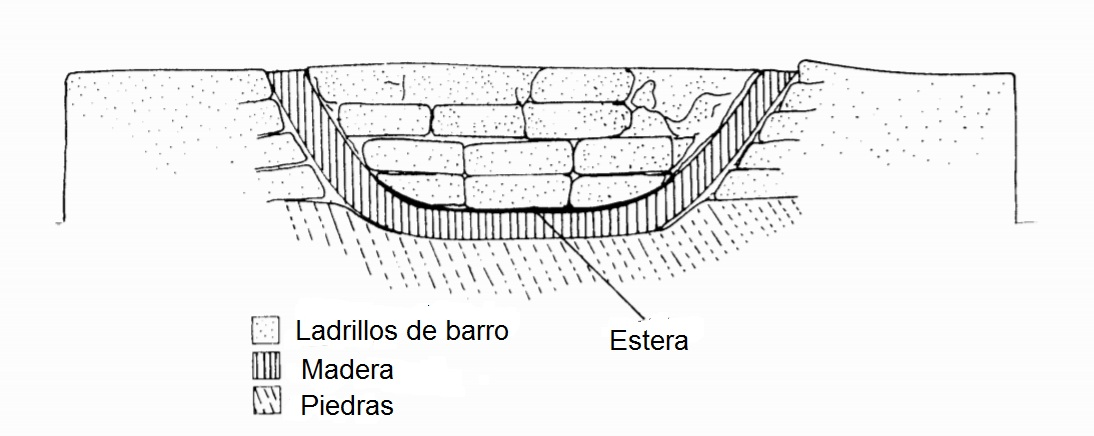 Barcos Abydos dibujo enterramiento
